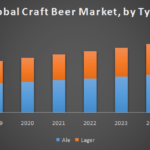 Global Craft Beer Market