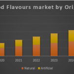 Global Food Flavours Market